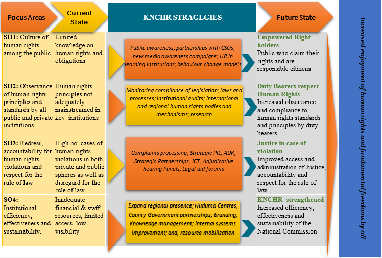 KNCHR Theory of Change